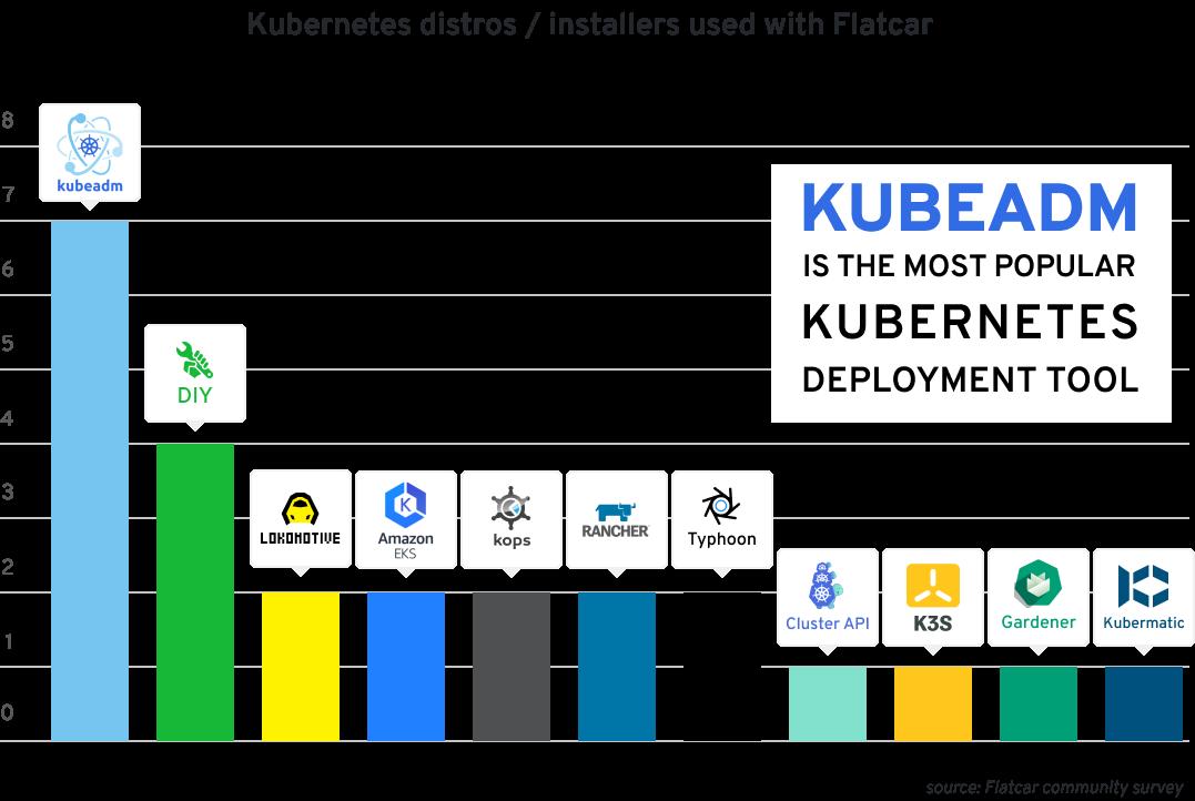 Chart showing distros / installers used for installing Flatcar. kubeadm: 7; DIY: 4; Lokomotive, Amazon EKS, kops, Rancher, Typhoon: 2; Cluster API, K3s, Gardener, Kubermatic: 1