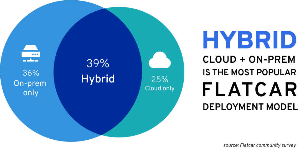 Chart showing percentage of Flatcar deployments. On-prem: 36%; Cloud only: 25%; Hybrid: 39%